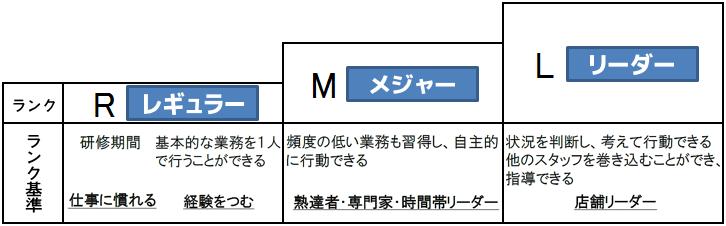 パート・アルバイト キャリアパスプラン・ランク表